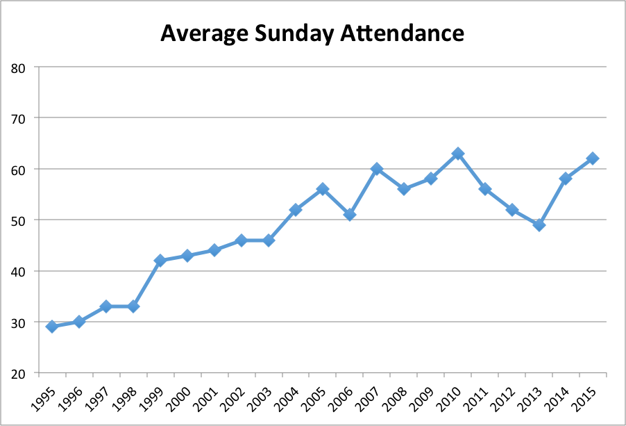 WPLC Average Sunday Attendance (1995-2015)