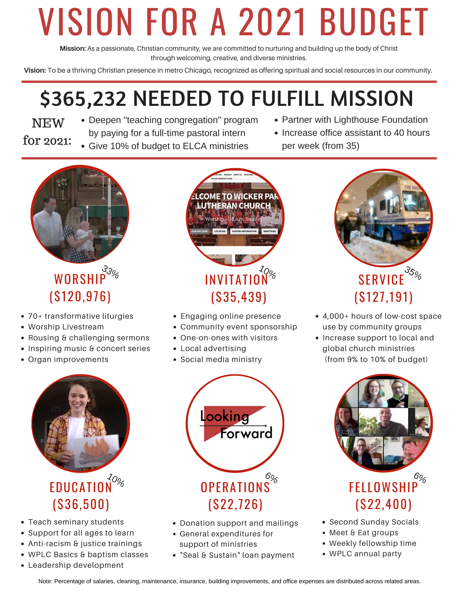 A graphic describing the $365,232 needed to engage in ministry in 2021 broken into the six major ministry categories–worship, invitation, service, education, operations, and fellowship.