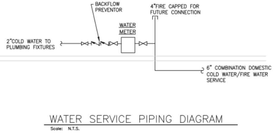 "Water service piping diagram showing 6"" combined domestic water into the building."